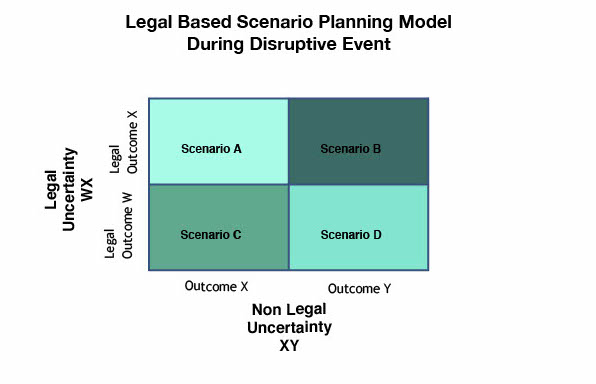 Graph for Blog on Scenario Planning - During Disruptive Event