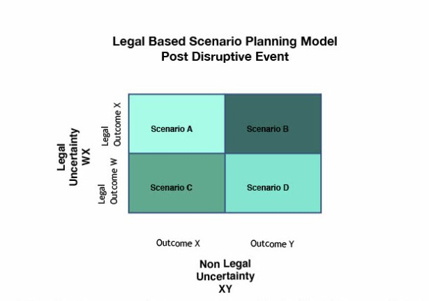 Graph for Blog on Scenario Planning - Post Disruptive Event